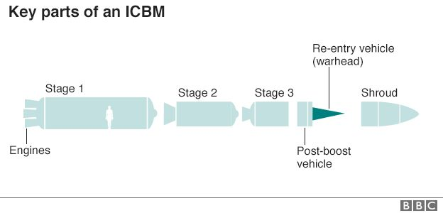 Key parts of an ICBM