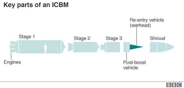 ICBM'nin kilit parçaları