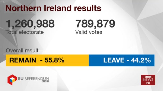 Image result for bbc northern ireland brexit statistics