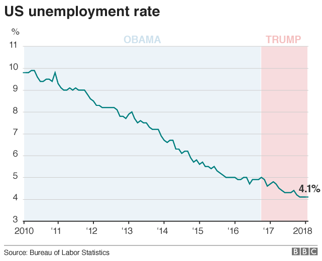 Chart showing the dropping US unemployment rate