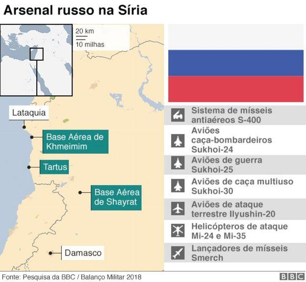 Capacidade bélica da Rússia na Síria
