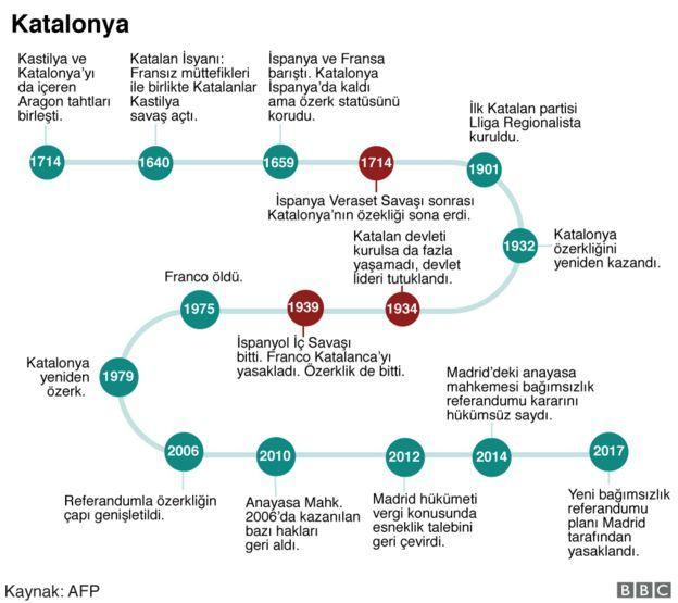 Katalonya infografik