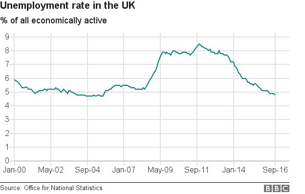 the unemployment rate in the uk Swansea has the joint highest rate of the uk cities analysed at 273%.