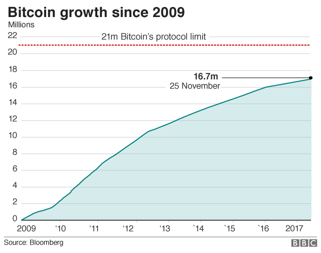 Bitcoin graph showing number of coins