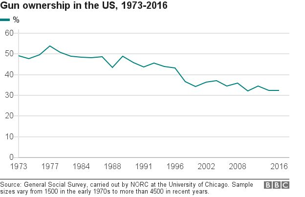 Chart shows gun ownership in the US between 1973 and 2016.