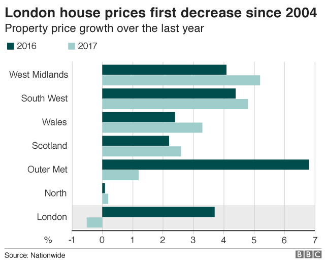 House price change by region graphic