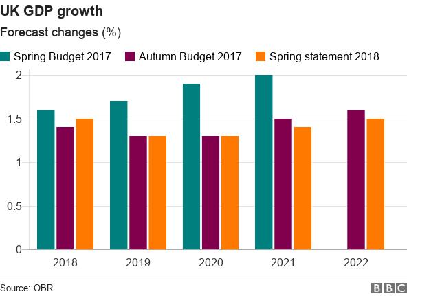 Net UK GDP growth bar chart