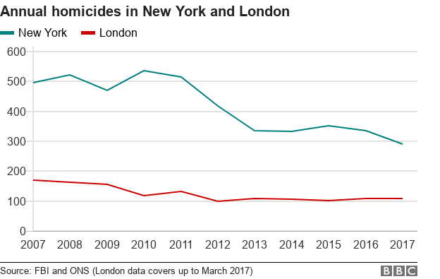 _100685629_chart-londonnymurdernumbers-r