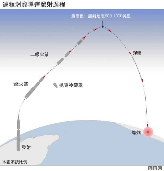 遠程洲際導彈發射過程