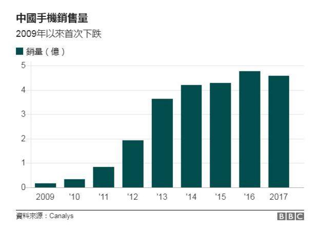 中国手机2009-2017年销售量图表