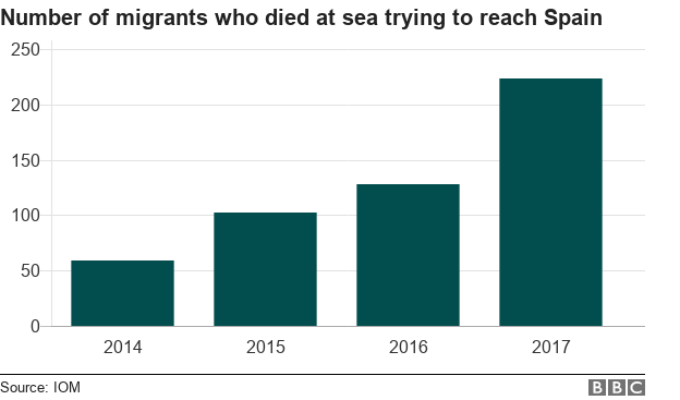 Graph showing number of migrants who died at sea travelling to Spain 2014-17