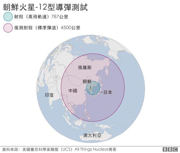 地圖:朝鮮火星-12型導彈測試
