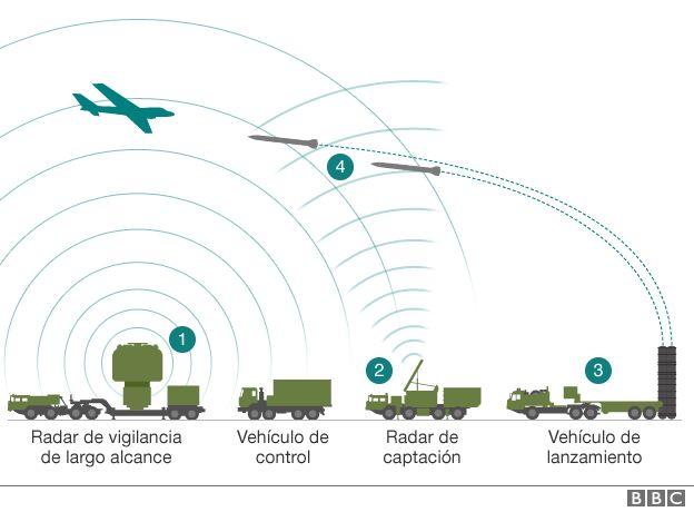 Funcionamiento de sistema antiaéreo ruso.
