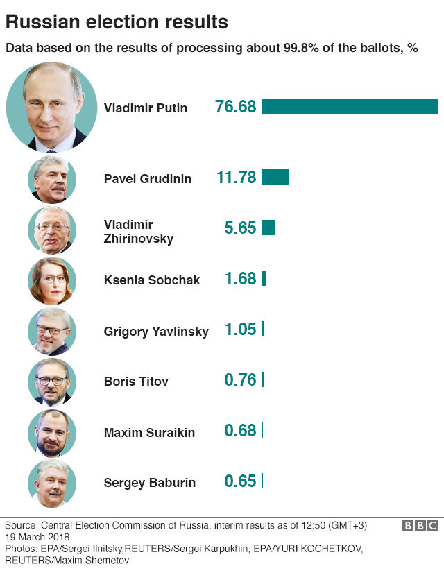 Candidates' shares