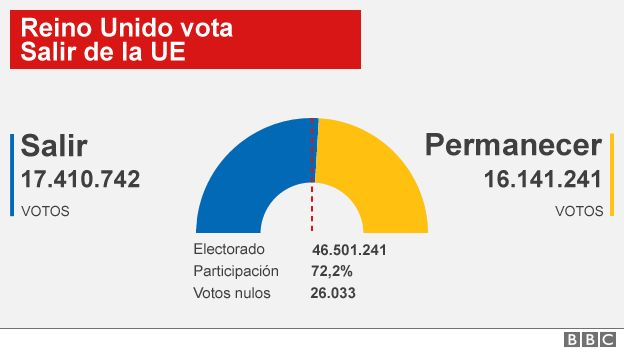 Resultados del referendo