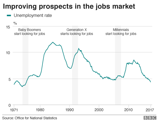 Chart showing improving prospects in teh jobs market