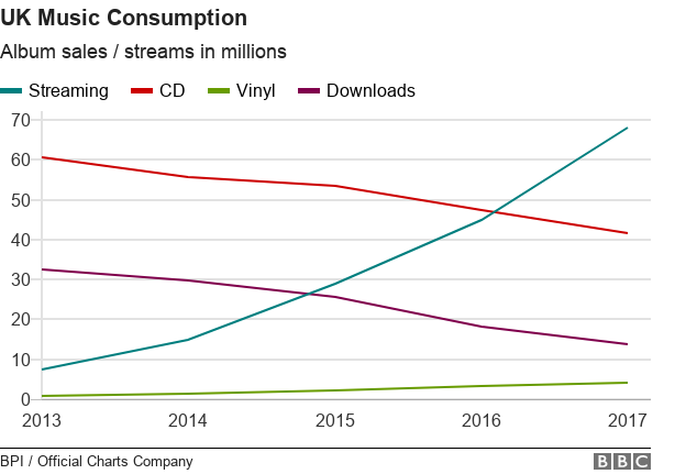 Chart showing music consumption in the UK