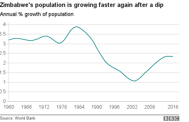 Chart showing Zimbabwe's population annual growth rates