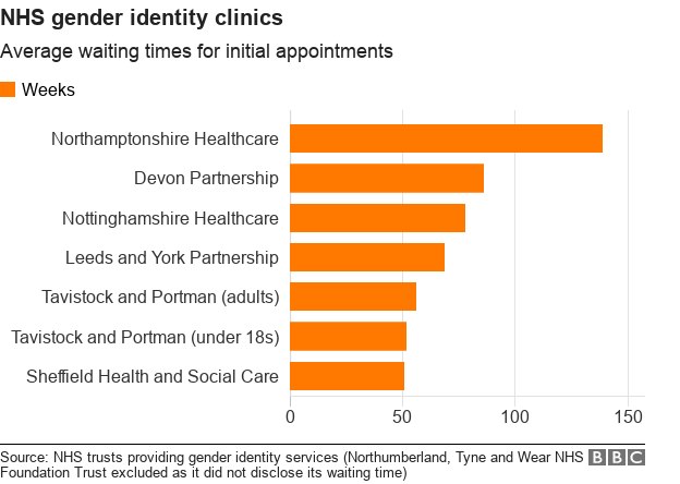 Chart showing the average waiting times for a first appointment with NHS gender identity clinics. Northamptonshire Healthcare takes 139 weeks.