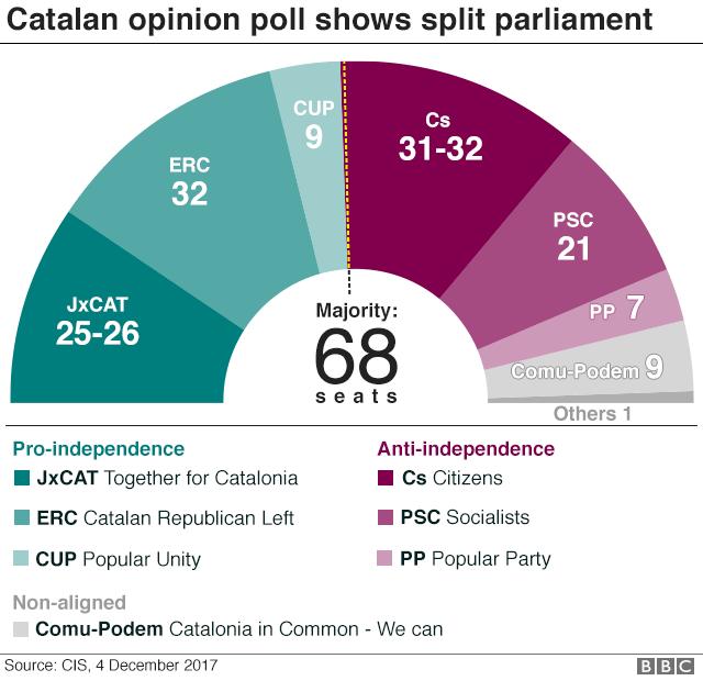 [Image: _99065479_catalan_poll_v2_640-nc.png]