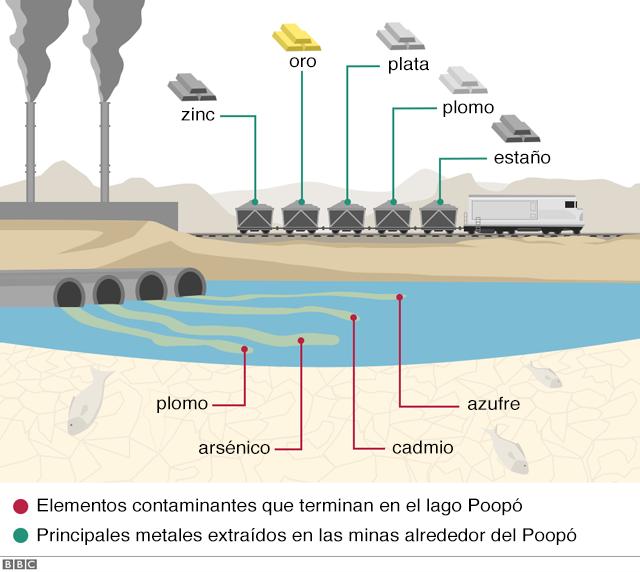 Efectos minería Oruro