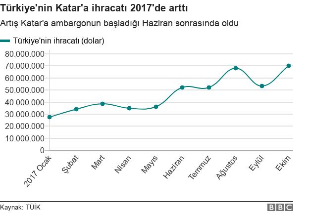 Aylara göre Türkiye'nin Katar'a ihracatı