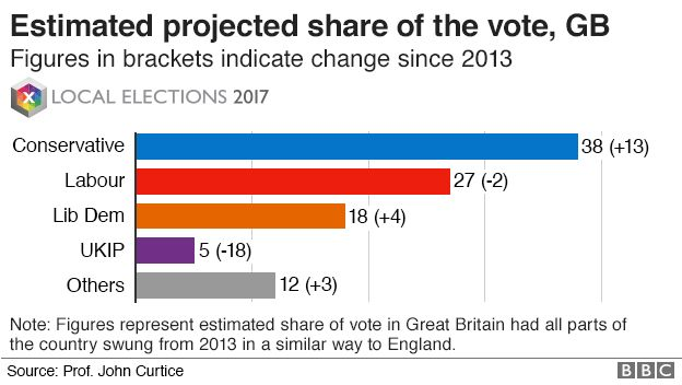 Local Elections Six Key Lessons For The General Election - Bbc election map us