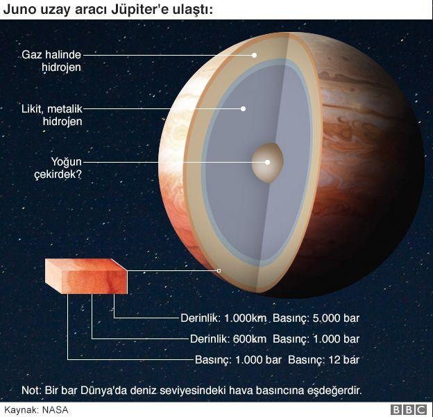 Jüpiter'in katmanları
