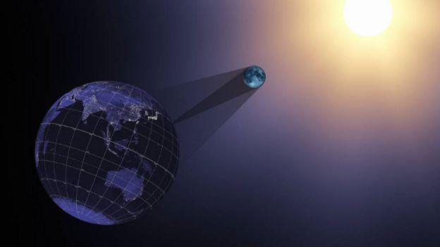 Ilustración de la Luna cubriendo al Sol y proyectando una sombra sobre la Tierra