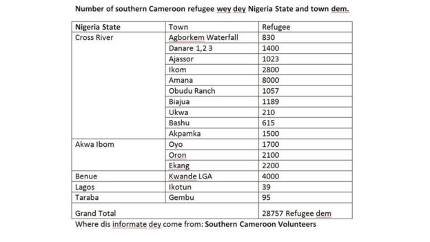 Number of southern Cameroon refugee wey dey Nigeria State and town dem.