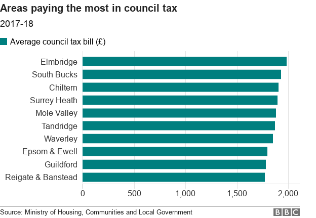 Chart showing the highest council tax bills