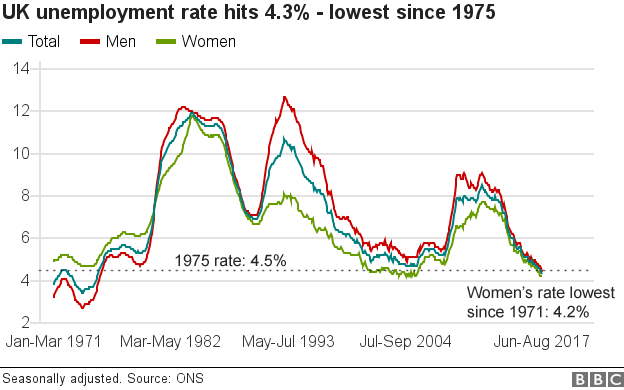 Historical unemployment rate graph