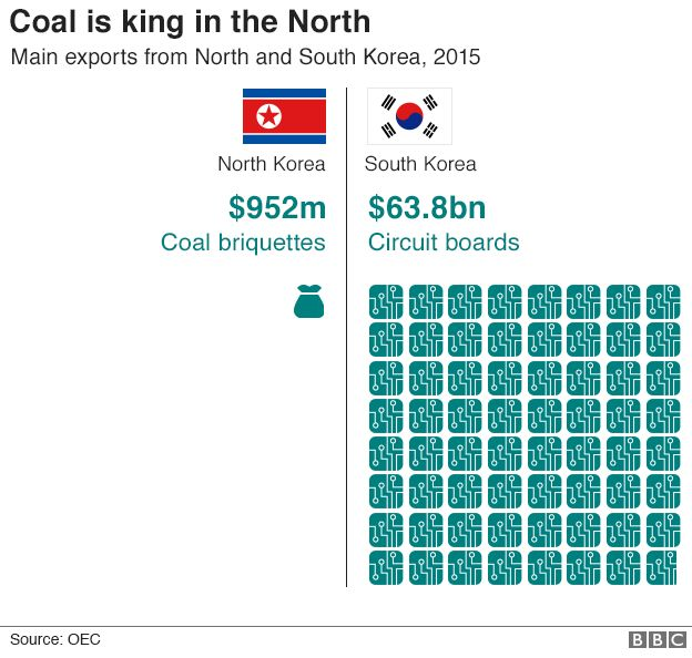 Graphic: Coal is king in the North