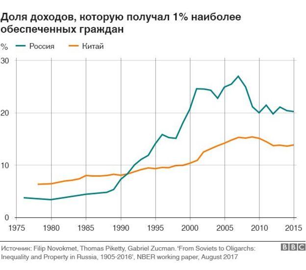 Неравенство в России и Китае: 1% самых высокодоходных