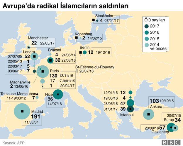 Avrupa'da IŞİD saldırıları