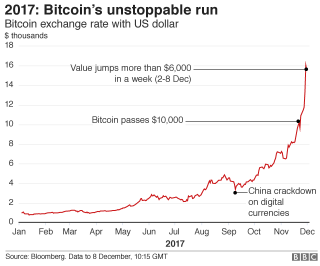 Bitcoin Graph Showing Its Rise In 2017
