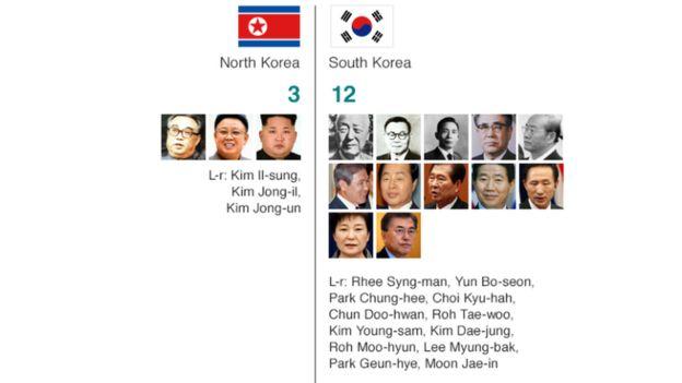 Kim Il-sung alianzisha Korea Kaskazini mwaka 1948 na familia yake imetawala nchi tangu wakati huo