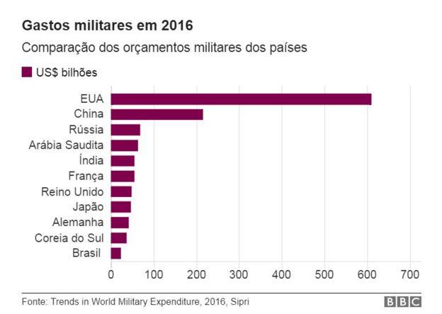 Gasto militar total
