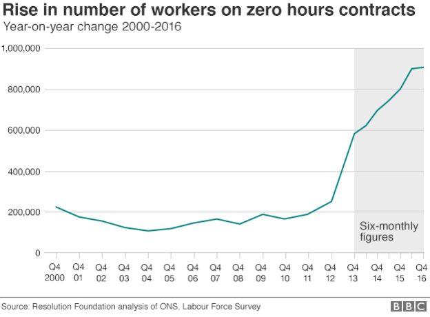 Zero hours graphic