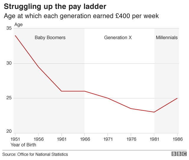 Age at which each generation earned £400 per week