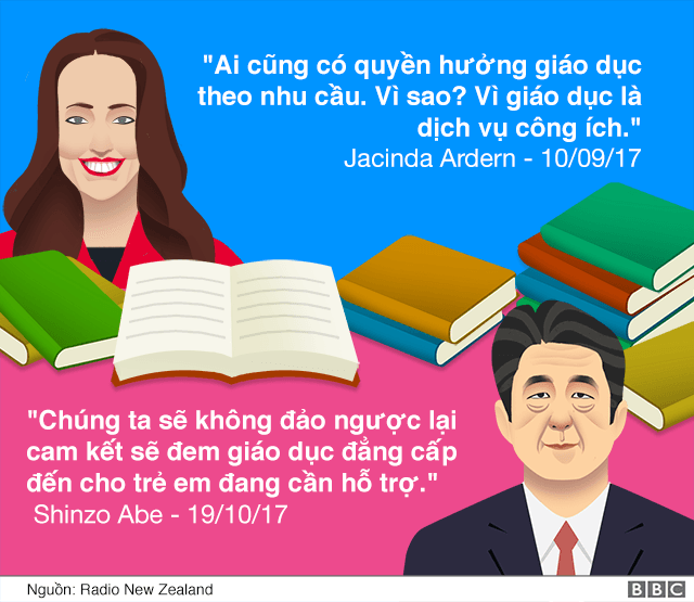 https://ichef-1.bbci.co.uk/news/624/cpsprodpb/241E/production/_98664290_20171031_ardern_illustration_education_640_vietnamese-nc.png