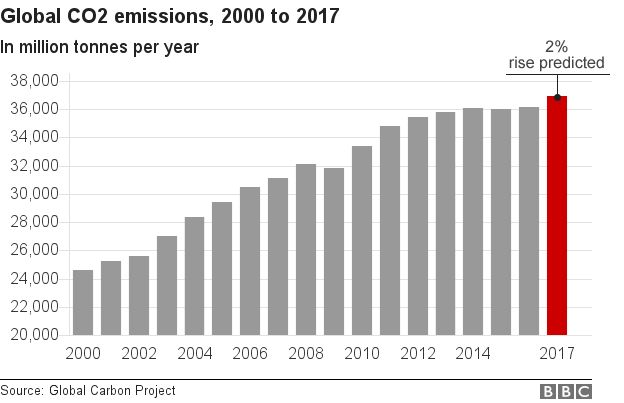 Chart showing global CO2 emissions