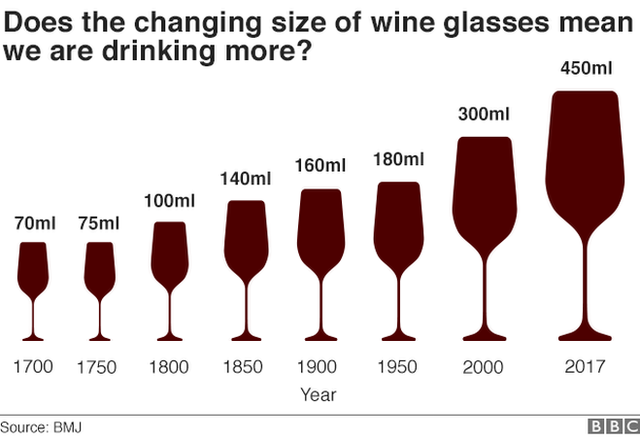 https://ichef-1.bbci.co.uk/news/624/cpsprodpb/29C0/production/_99188601_wine_glass_sizes_640_v3-nc.png