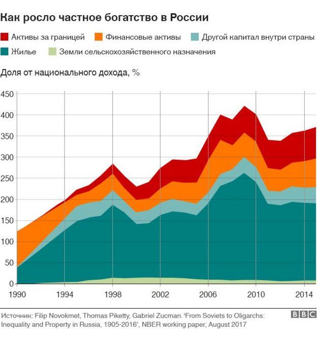 Частное богатство в России