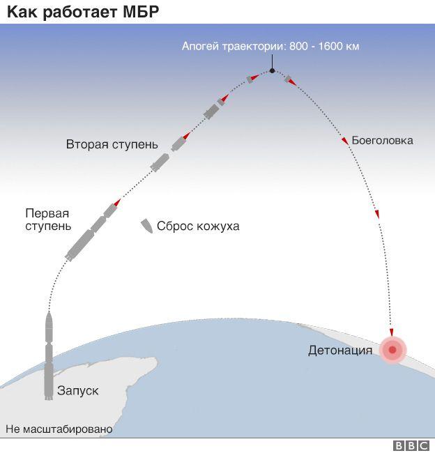 Как работает межконтинентальная баллистическая ракета
