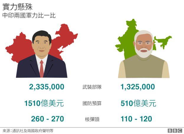 中印军力比较