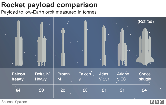 Rocket graphic comparison