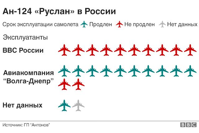 Ан-124 в России