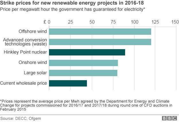 Government strike prices agreed for 2016/17 and 2017/18 for different types of energy