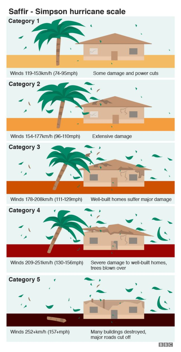The Saffir Simpson hurricane scale in graphics